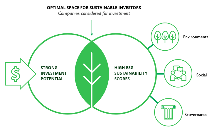 Diagram - Companies considered for investment should have strong investment potential and high ESG sustainability scores