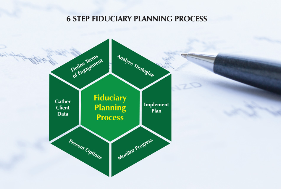 Steps in the process of Fiduciary Planning